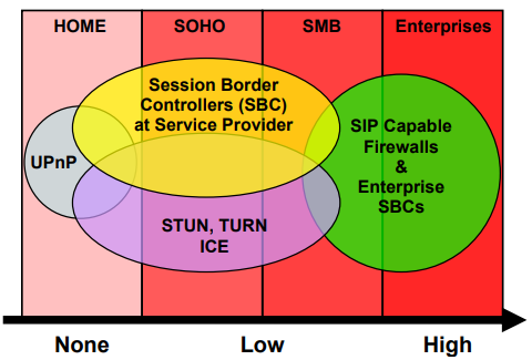 Solving the NAT firewall problem for VoIP & SIP | Ingate Systems
